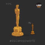 94% of Oscar voters are white, according to the last survey done by the Los Angeles Times. (Photo: Instagram, @lider949fm)
