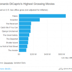 4. Titanic is by far his highest grossing film. (Photo: Screengrab, Graphiq.com)