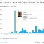 5. Even over time the James Cameron epic dwarfs Leo's other box office scores. (Photo: Screengrab, Graphiq.com)