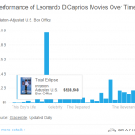 6. Total Eclipse is Leo's worst performing film at the box office over time. (Photo: Screengrab, Graphiq.com)