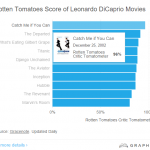 8. Catch Me If You Can is Leo's highest scoring film on review site Rotten Tomatoes. (Photo: Screengrab, Graphiq.com)
