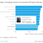 9. Leo's Oscar-winning performance in The Revenant is way down on the Rotten Tomatoes list. (Photo: Screengrab, Graphiq.com)