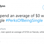 Being single is good for your finances! (Photo: Twitter)