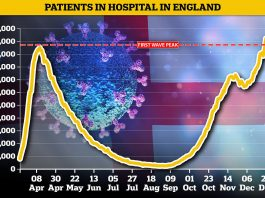 The biggest surge was in London, where the number of beds occupied by Covid patients each day jumped 44 per cent from 1,552 to 2,237. (Photo: Release)